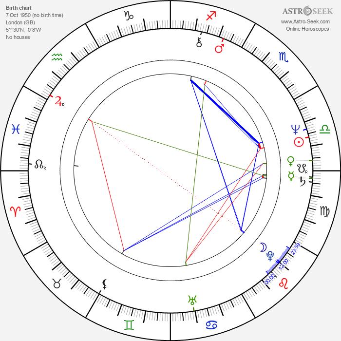 Hugh Fraser - Astrology Natal Birth Chart