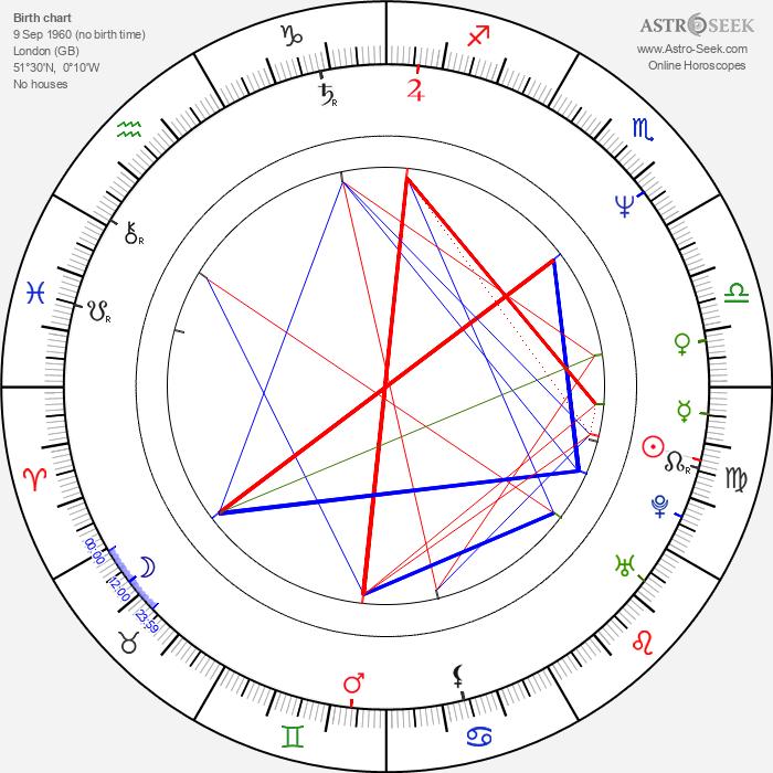 Hugh Grant - Astrology Natal Birth Chart