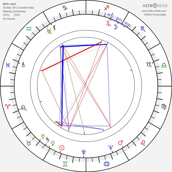 Hugh Griffith - Astrology Natal Birth Chart