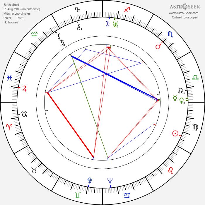 Hugh Harman - Astrology Natal Birth Chart
