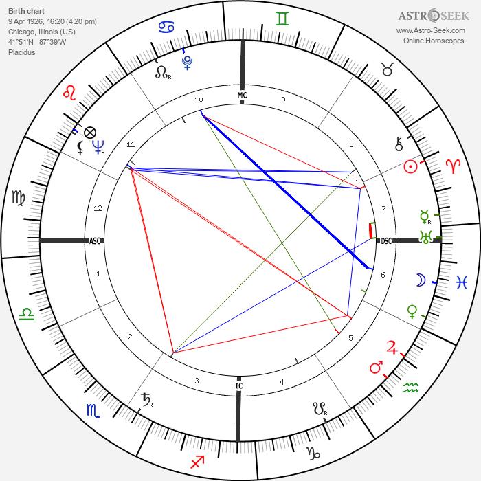 Hugh Hefner - Astrology Natal Birth Chart