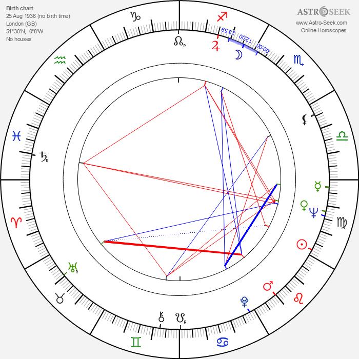 Hugh Hudson - Astrology Natal Birth Chart
