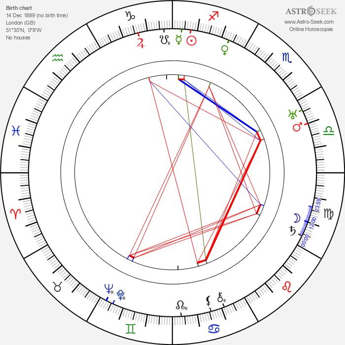 Hugh Huntley - Astrology Natal Birth Chart