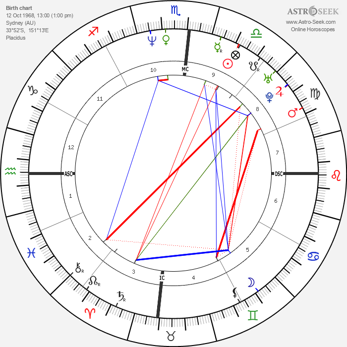 Hugh Jackman - Astrology Natal Birth Chart