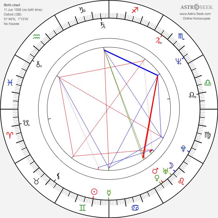 Hugh Laurie - Astrology Natal Birth Chart