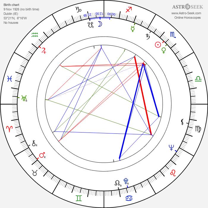 Hugh Leonard - Astrology Natal Birth Chart