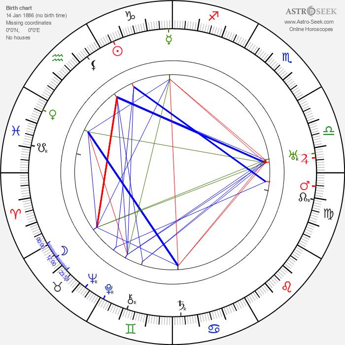 Hugh Lofting - Astrology Natal Birth Chart