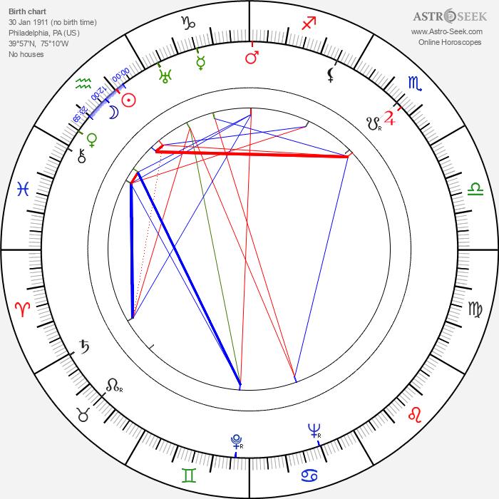 Hugh Marlowe - Astrology Natal Birth Chart