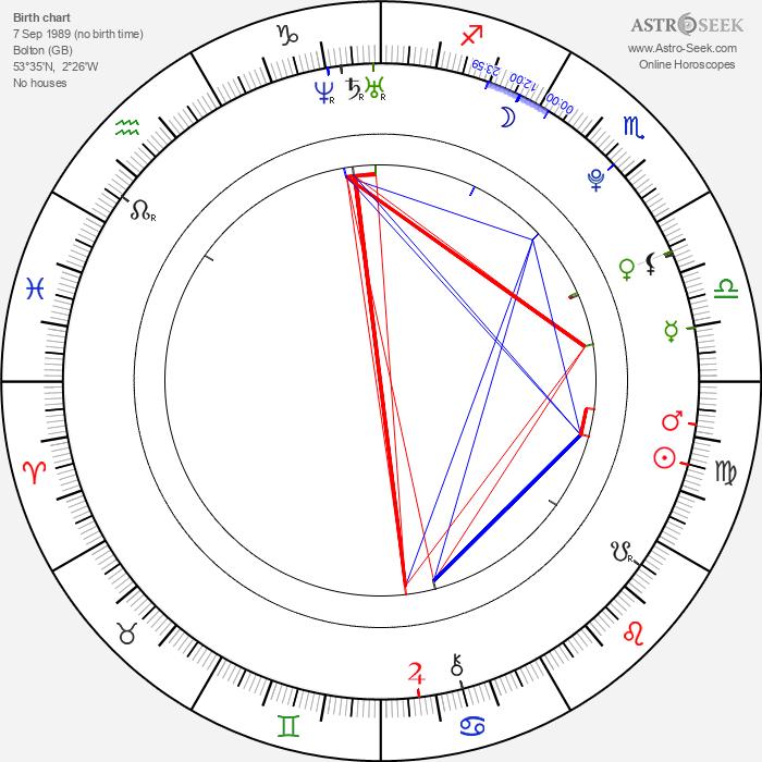 Hugh Mitchell - Astrology Natal Birth Chart