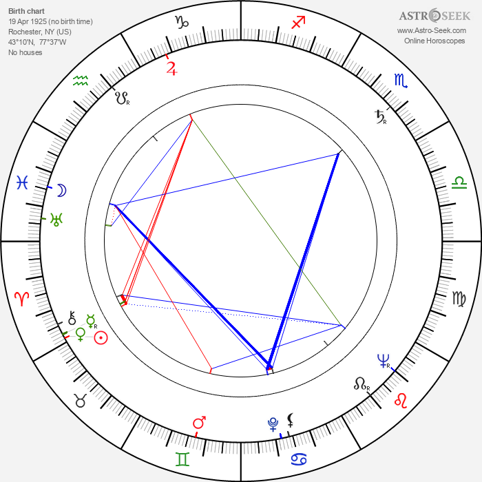 Hugh O'Brian - Astrology Natal Birth Chart