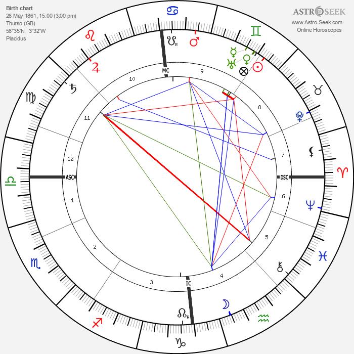 Hugh Robert Mill - Astrology Natal Birth Chart