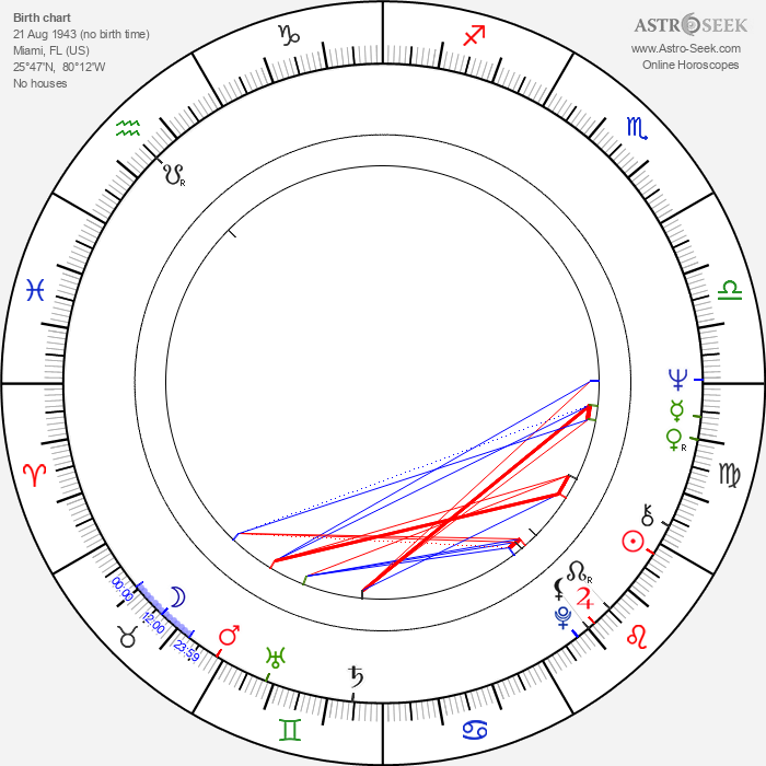Hugh Wilson - Astrology Natal Birth Chart