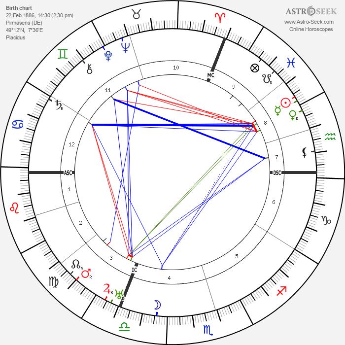 Hugo Ball - Astrology Natal Birth Chart