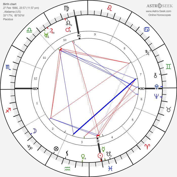 Hugo Black - Astrology Natal Birth Chart