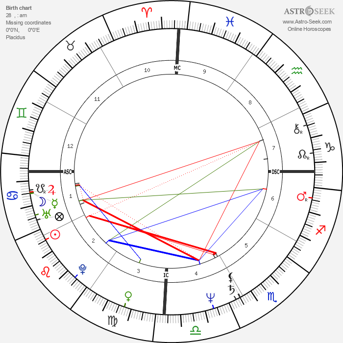 Hugo Chávez - Astrology Natal Birth Chart