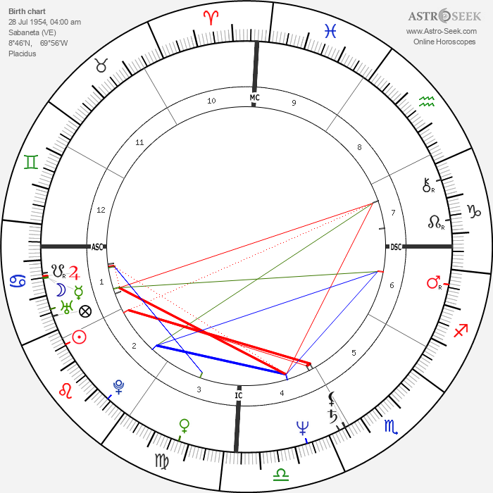 Hugo Chávez - Astrology Natal Birth Chart