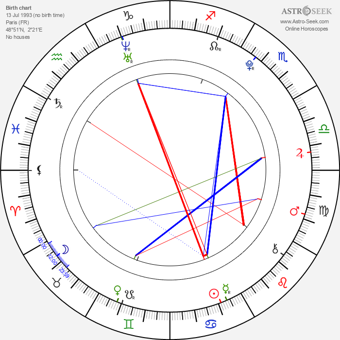 Hugo Conzelmann - Astrology Natal Birth Chart