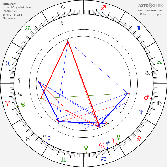 Hugo Demartini - Astrology Natal Birth Chart