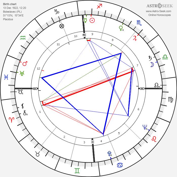 Hugo Fonck - Astrology Natal Birth Chart