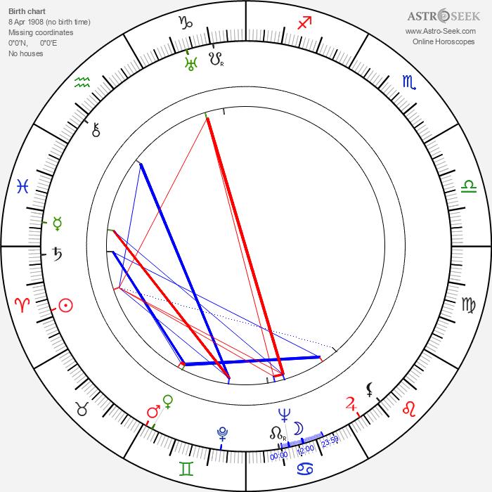 Hugo Fregonese - Astrology Natal Birth Chart