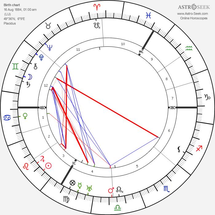 Hugo Gernsback - Astrology Natal Birth Chart