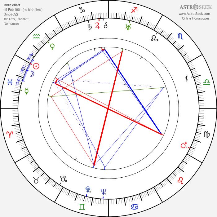 Hugo Haas - Astrology Natal Birth Chart
