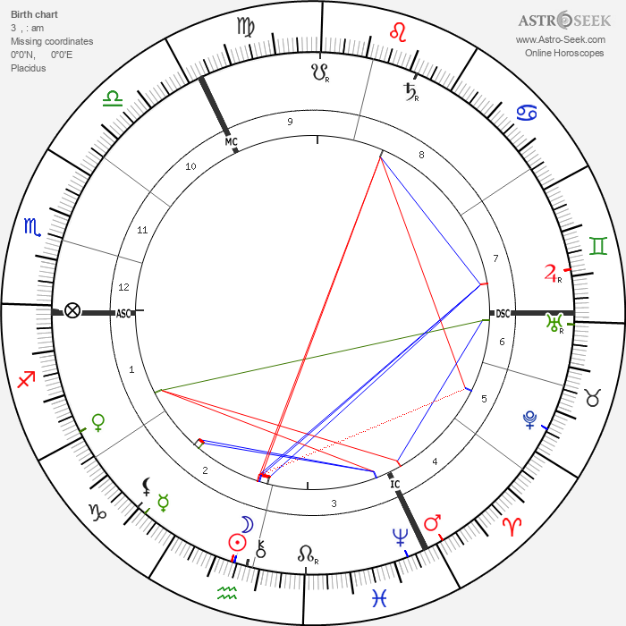 Hugo Junkers - Astrology Natal Birth Chart