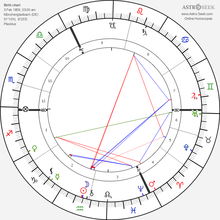Hugo Junkers - Astrology Natal Birth Chart