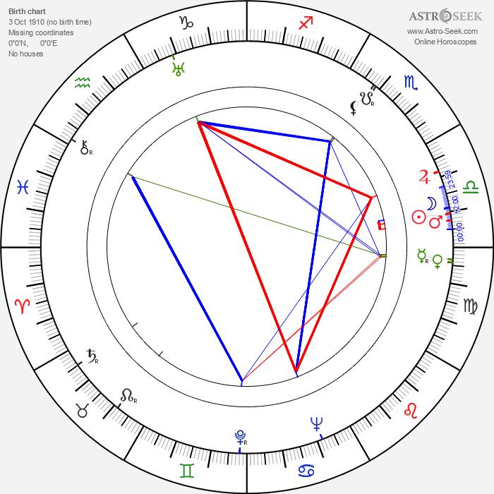 Hugo Kaminský - Astrology Natal Birth Chart