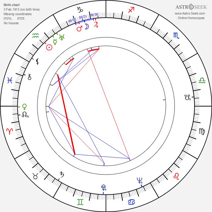Hugo Krzyski - Astrology Natal Birth Chart