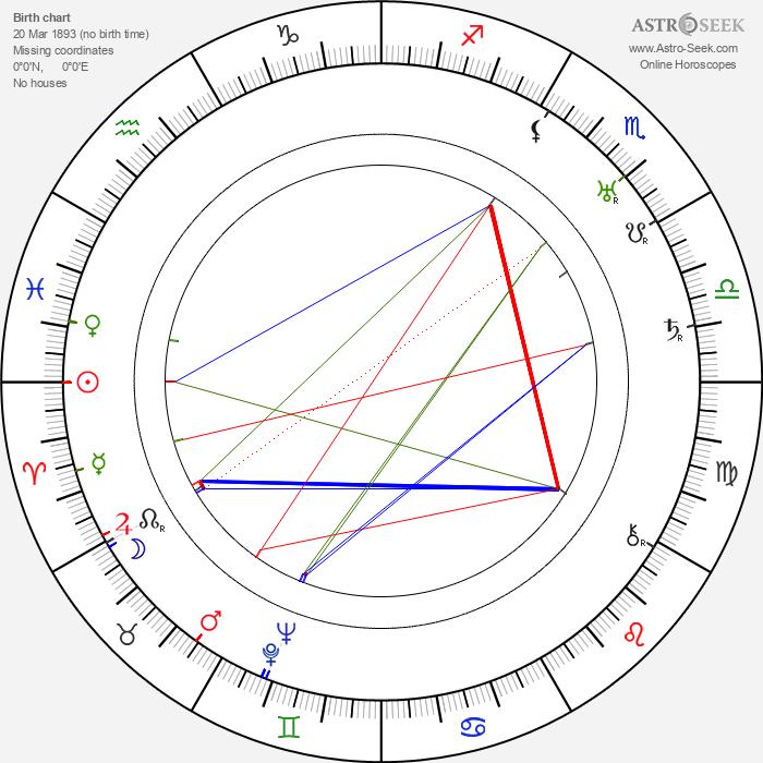 Hugo Laur - Astrology Natal Birth Chart