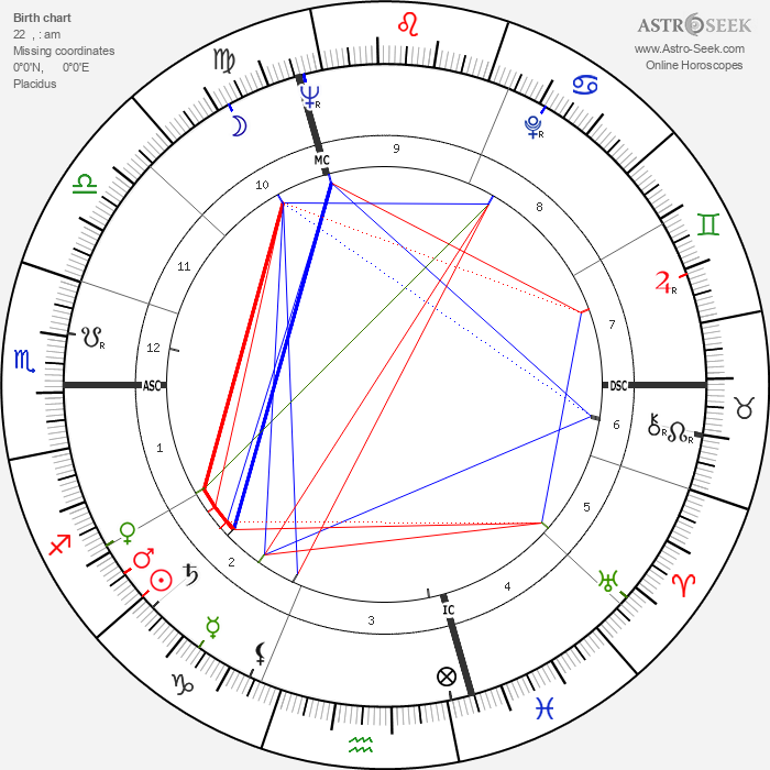 Hugo Loetscher - Astrology Natal Birth Chart