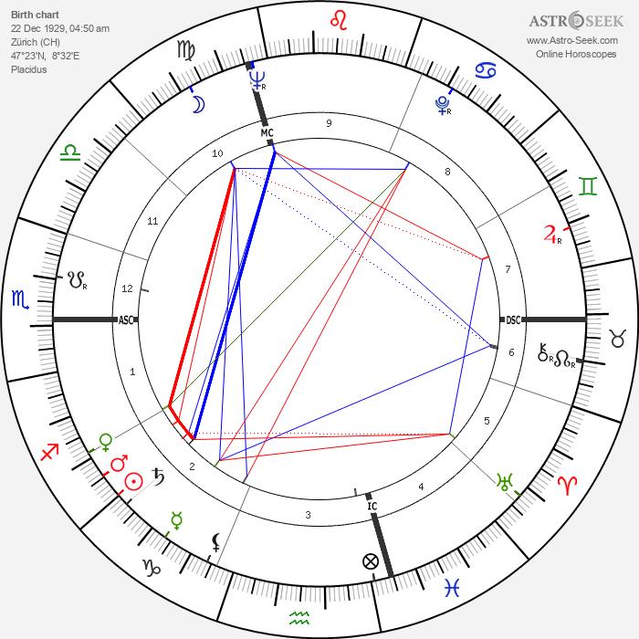 Hugo Loetscher - Astrology Natal Birth Chart