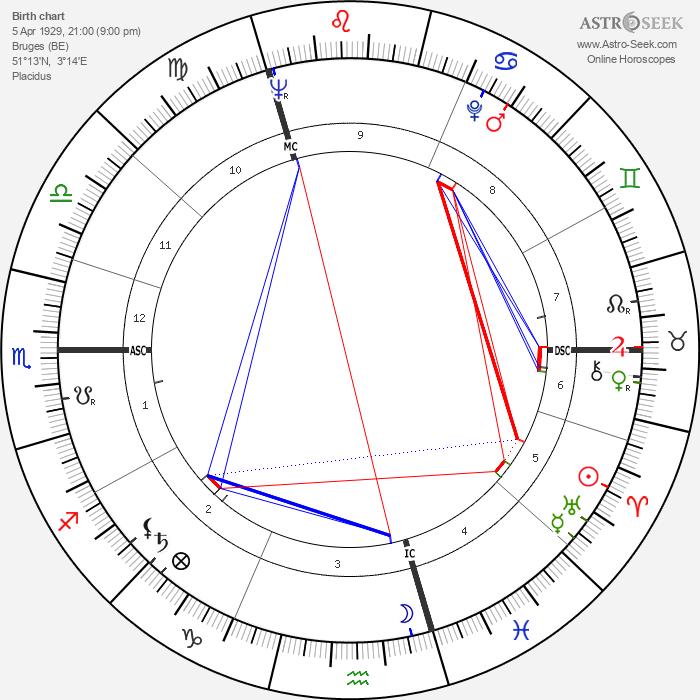 Hugo Maurice Claus - Astrology Natal Birth Chart