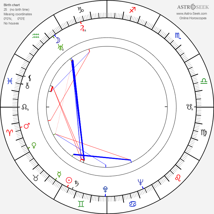 Hugo Nousiainen - Astrology Natal Birth Chart