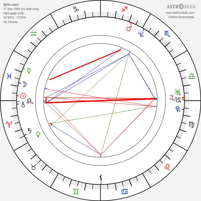 Hugo Speer - Astrology Natal Birth Chart