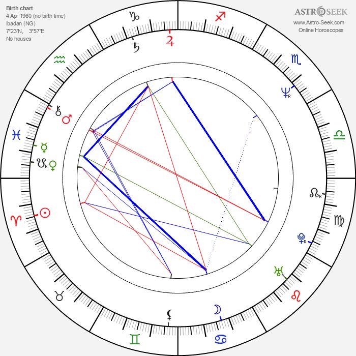 Hugo Weaving - Astrology Natal Birth Chart