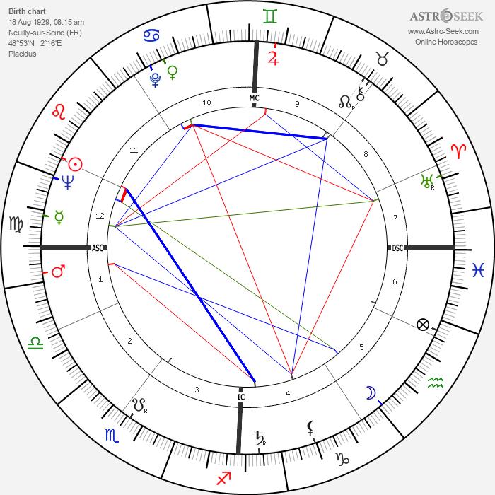 Hugues Aufray - Astrology Natal Birth Chart