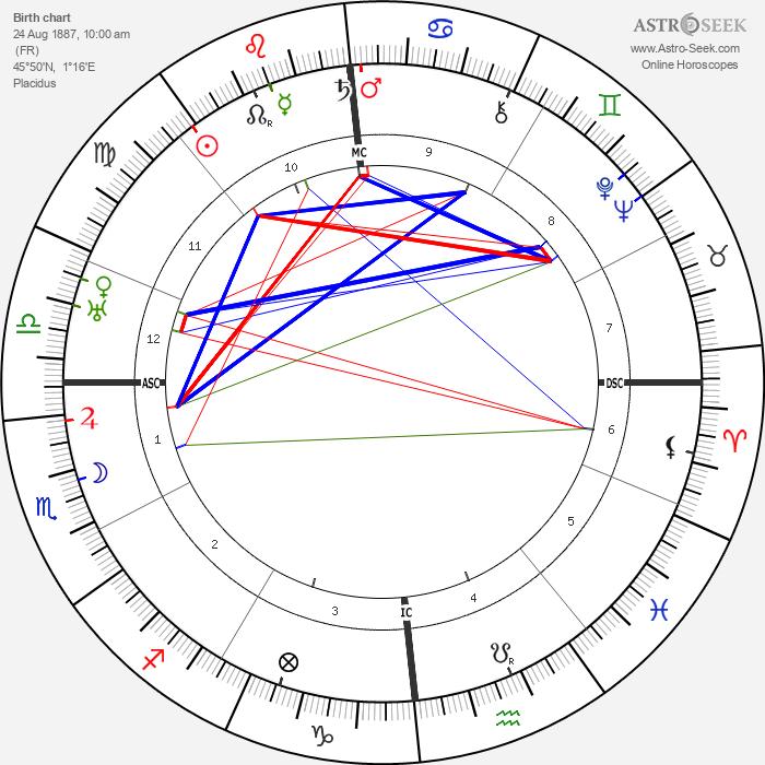 Huguette Duflos - Astrology Natal Birth Chart
