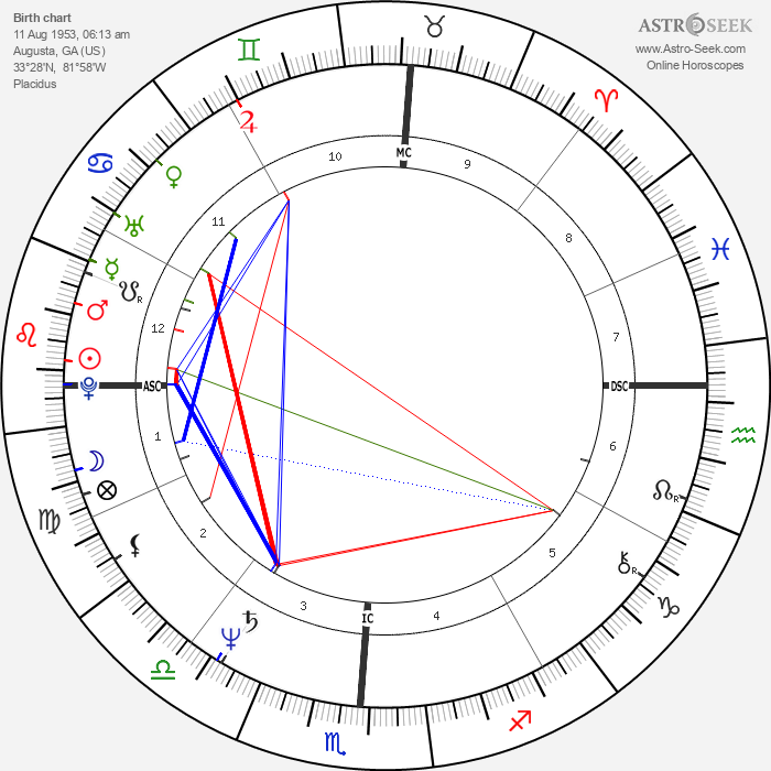 Hulk Hogan - Astrology Natal Birth Chart