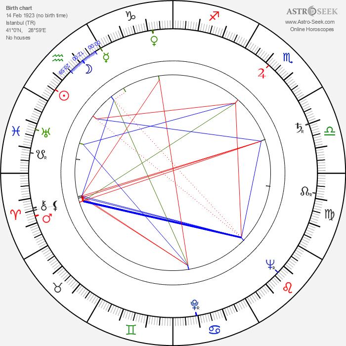 Hulki Saner - Astrology Natal Birth Chart