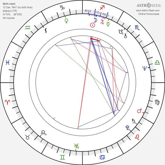 Hülya Koçyiğit - Astrology Natal Birth Chart