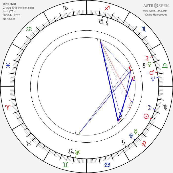 Hulya Tuglu - Astrology Natal Birth Chart