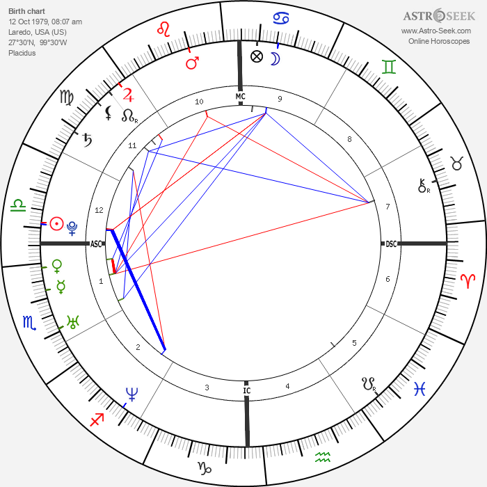 Humberto Ortiz - Astrology Natal Birth Chart