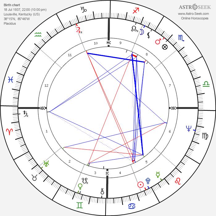 Hunter S. Thompson - Astrology Natal Birth Chart