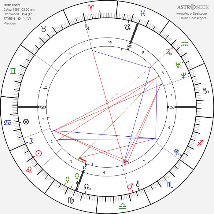 Hunter William Douglas - Astrology Natal Birth Chart