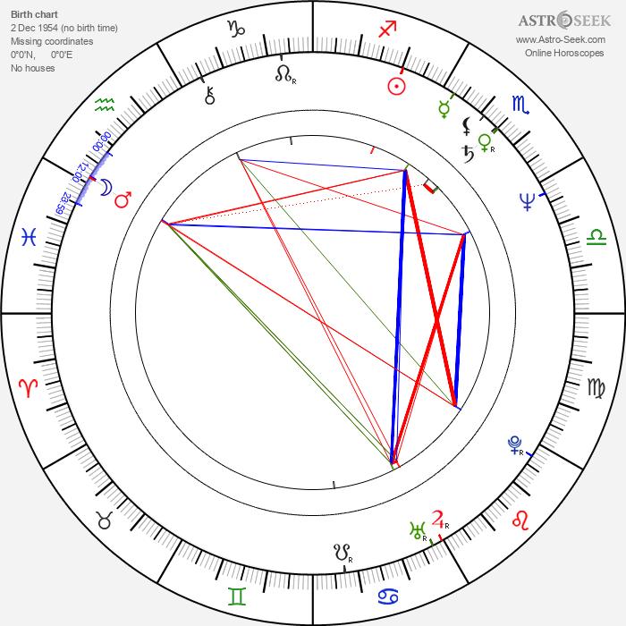 Huub Stapel - Astrology Natal Birth Chart