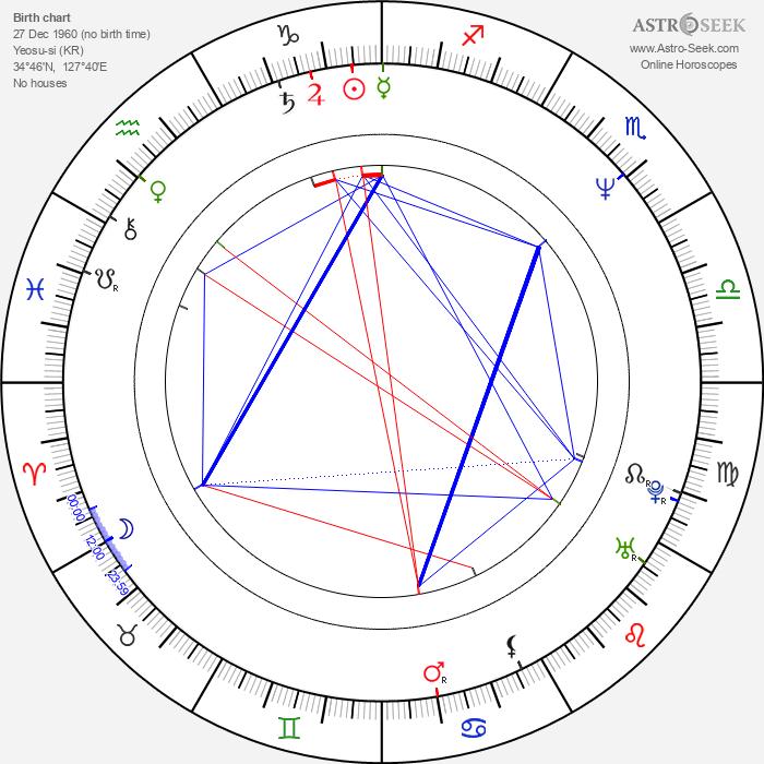 Hwa-yeon Cha - Astrology Natal Birth Chart