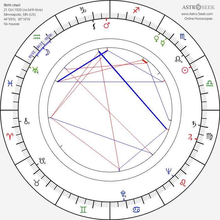 Hy Averback - Astrology Natal Birth Chart
