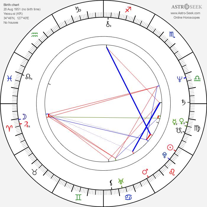 Hye-suk Han - Astrology Natal Birth Chart